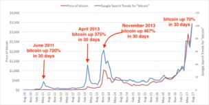 ビットコインの価格と検索数の相関関係(説明つき)